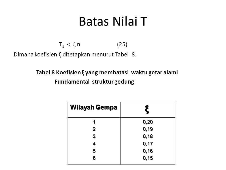 Batas Nilai T T1 < ξ n (25) ξ