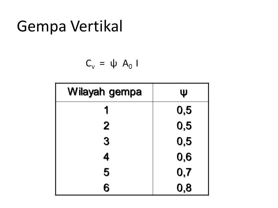 Gempa Vertikal Cv = ψ A0 I Wilayah gempa ψ 1 2 3 4 5 6 0,5 0,6 0,7 0,8