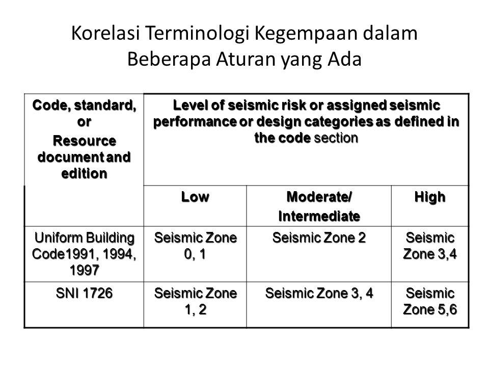 Korelasi Terminologi Kegempaan dalam Beberapa Aturan yang Ada