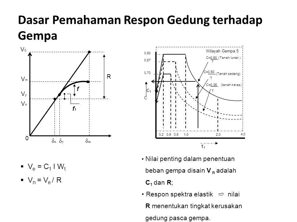 Dasar Pemahaman Respon Gedung terhadap Gempa