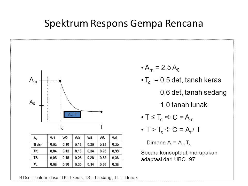 Spektrum Respons Gempa Rencana