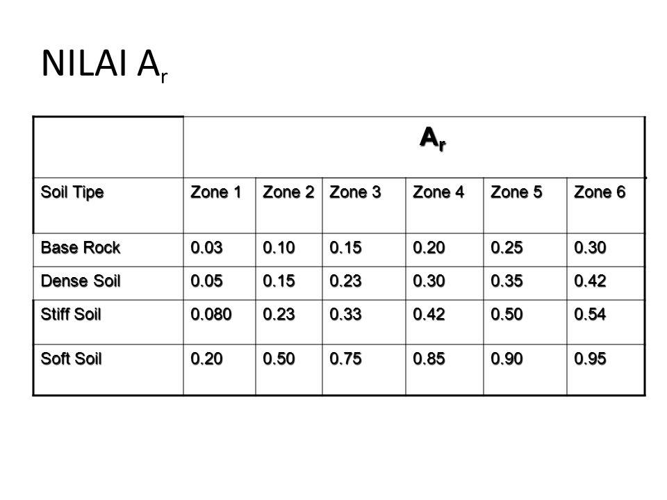 NILAI Ar Ar Soil Tipe Zone 1 Zone 2 Zone 3 Zone 4 Zone 5 Zone 6