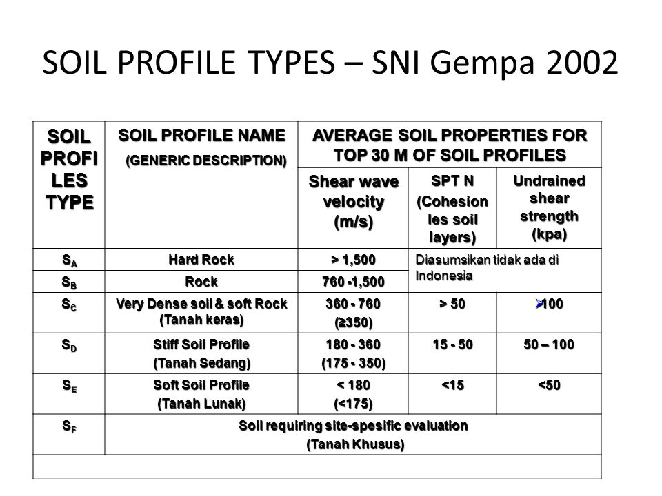 SOIL PROFILE TYPES – SNI Gempa 2002