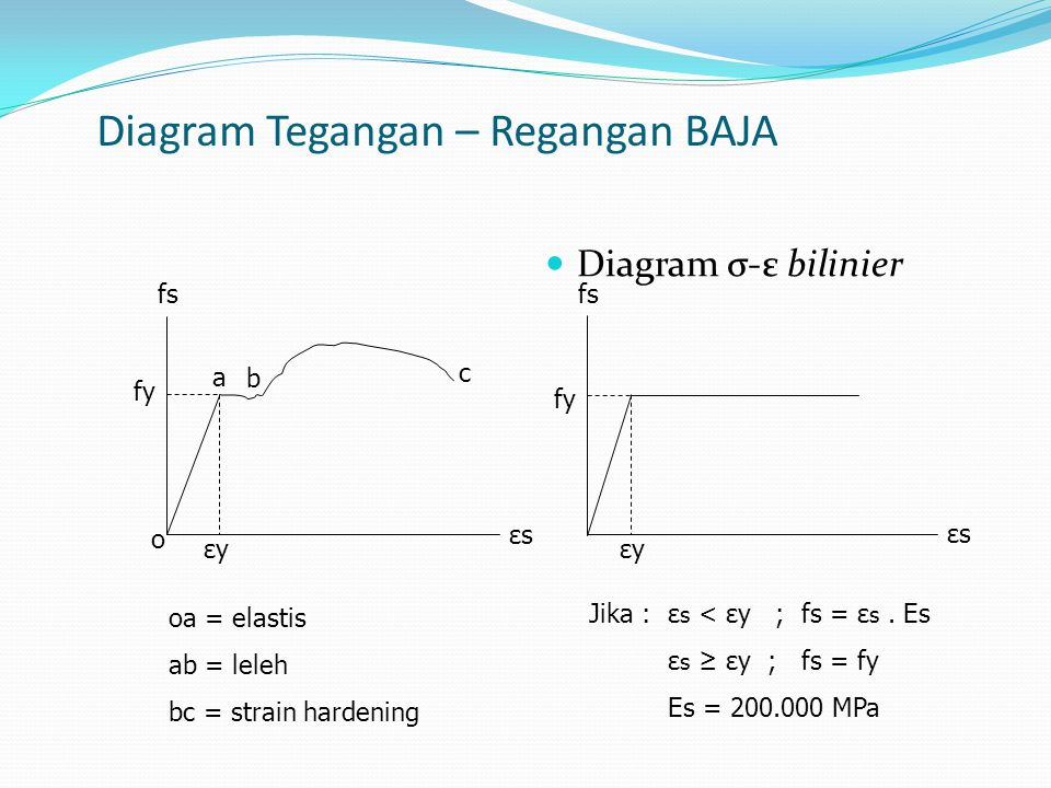 Diagram Tegangan – Regangan BAJA