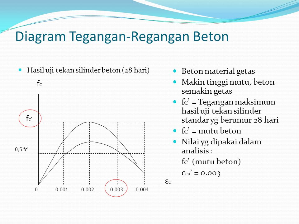 Diagram Tegangan-Regangan Beton
