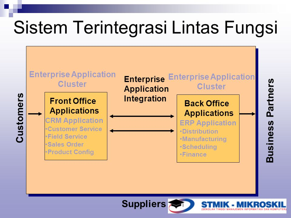 Sistem Terintegrasi Lintas Fungsi