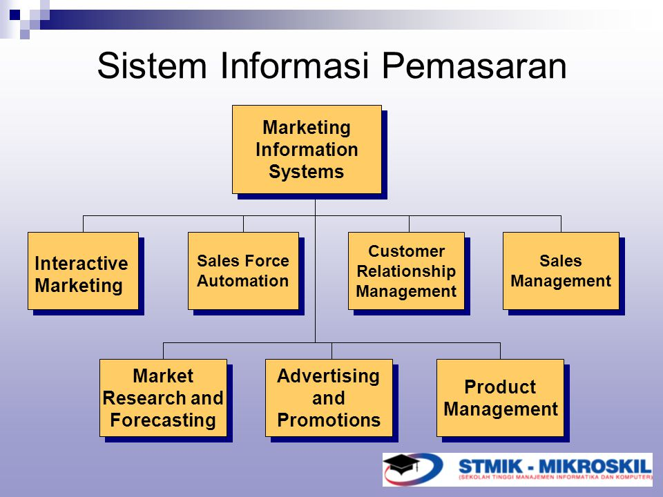 Sistem Informasi Pemasaran