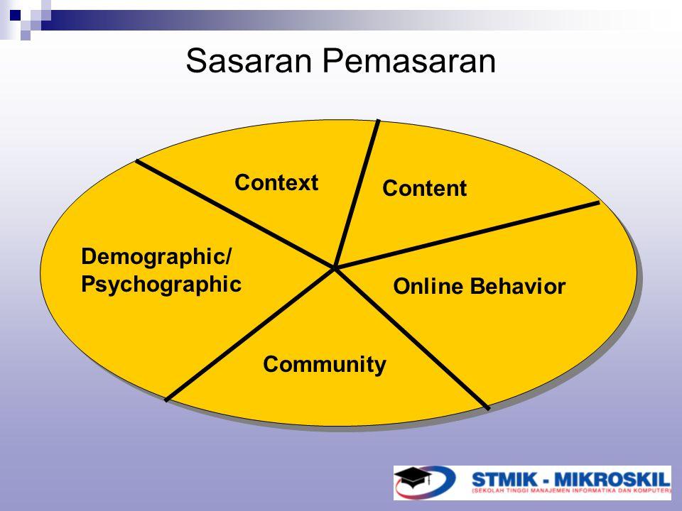 Sasaran Pemasaran Context Content Demographic/ Psychographic