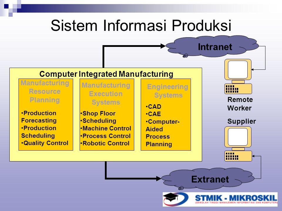 Sistem Informasi Produksi
