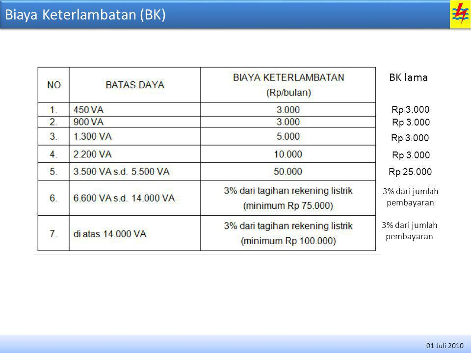 Biaya Keterlambatan (BK)