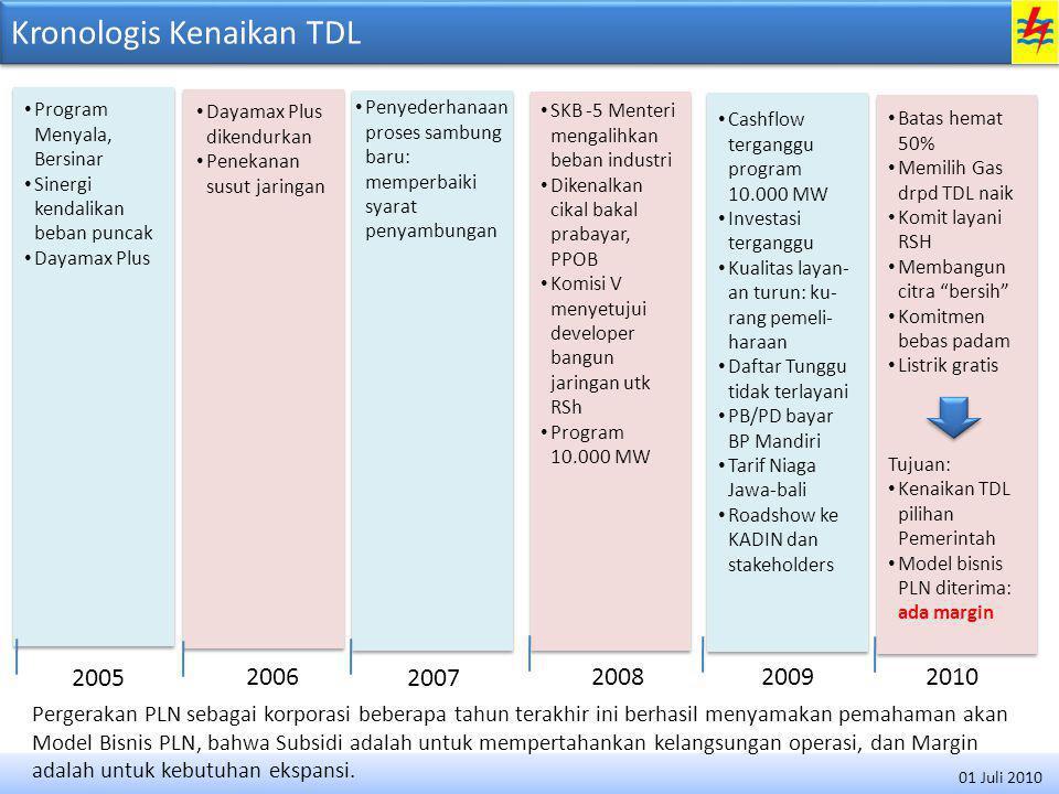 Kronologis Kenaikan TDL