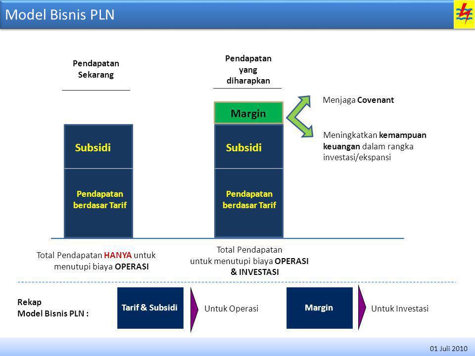 Model Bisnis PLN Margin Subsidi Subsidi 4 Pendapatan Sekarang