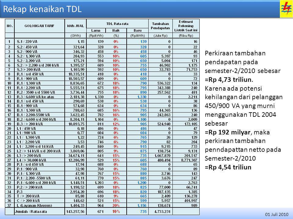Rekap kenaikan TDL Perkiraan tambahan pendapatan pada semester-2/2010 sebesar. =Rp 4,73 triliun.