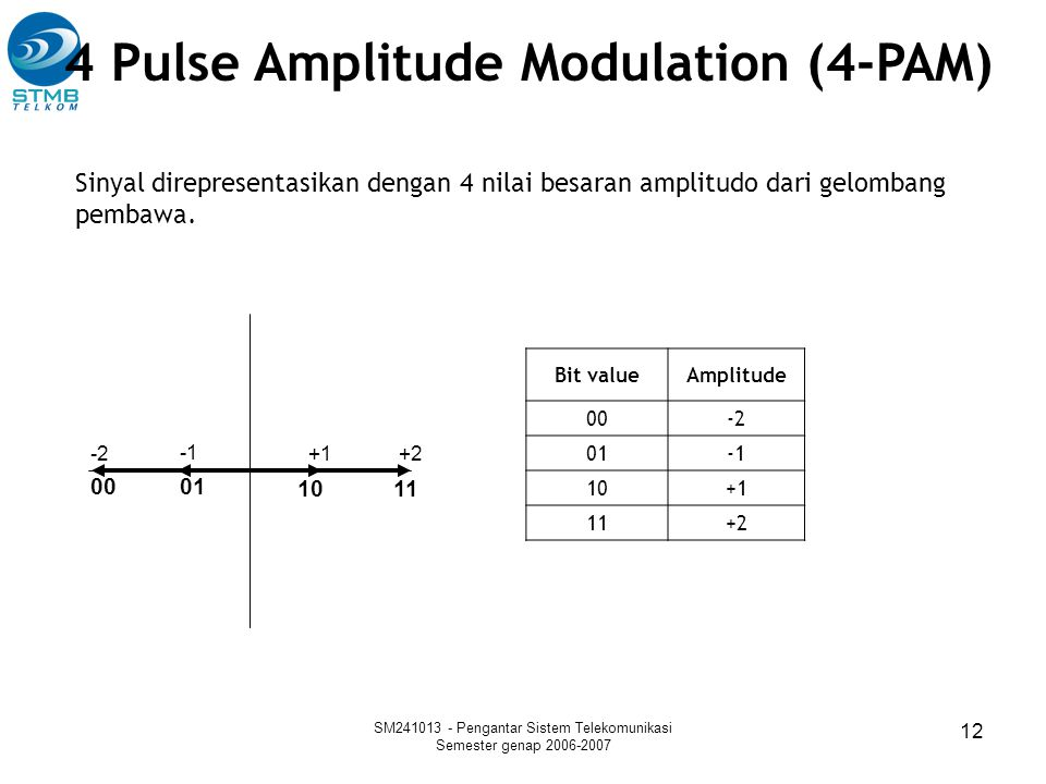 4 Pulse Amplitude Modulation (4-PAM)