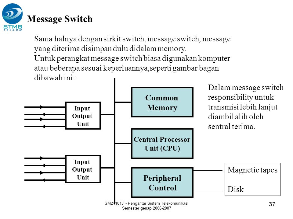 SM241013 - Pengantar Sistem Telekomunikasi