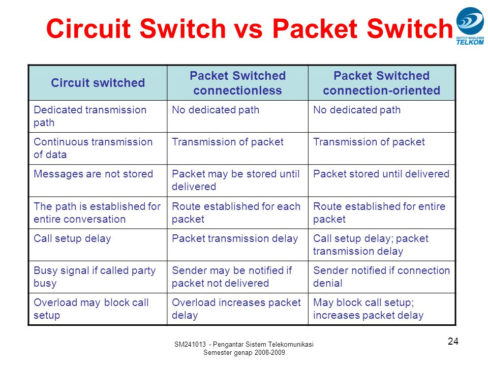 Circuit Switch vs Packet Switch