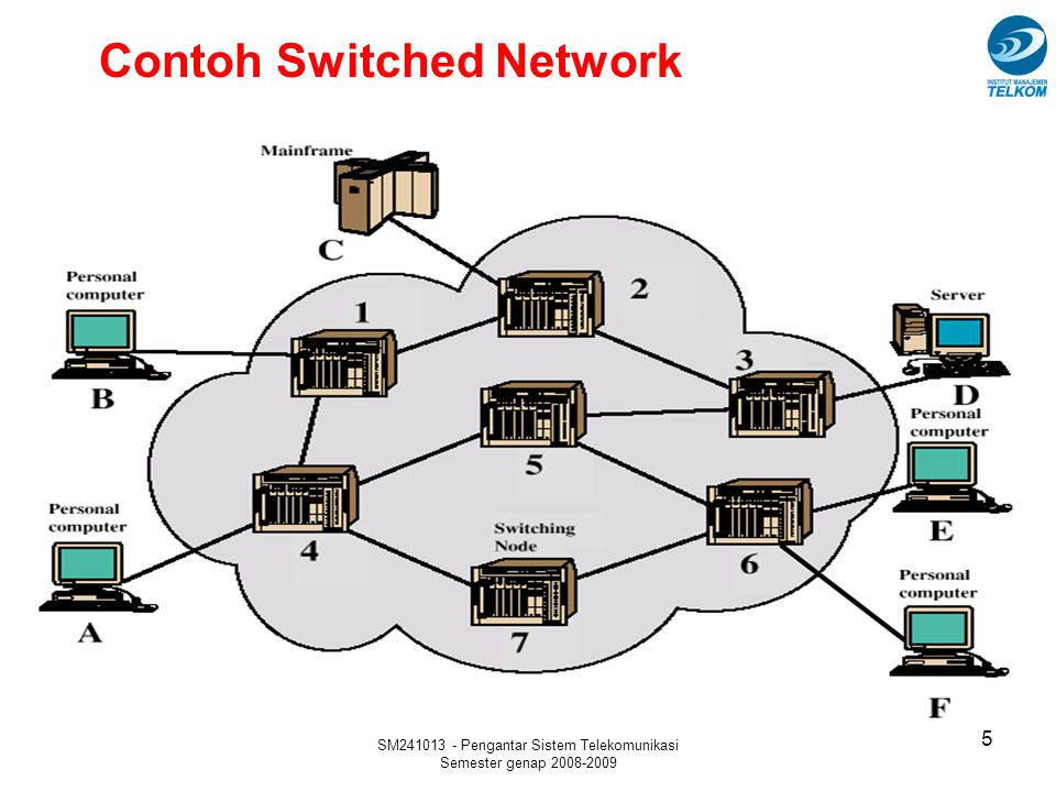 Contoh Switched Network