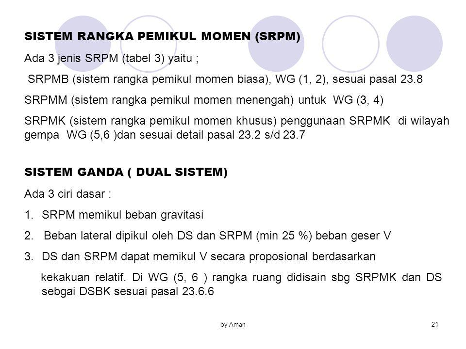 SISTEM RANGKA PEMIKUL MOMEN (SRPM) Ada 3 jenis SRPM (tabel 3) yaitu ;