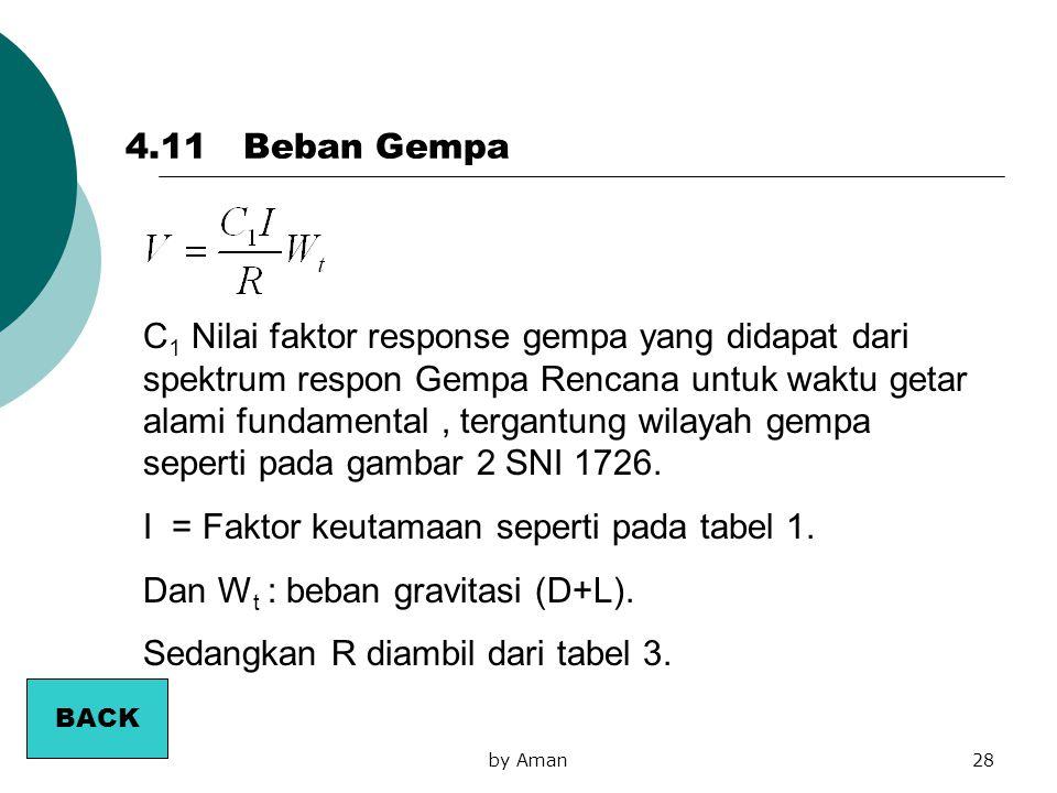 I = Faktor keutamaan seperti pada tabel 1.