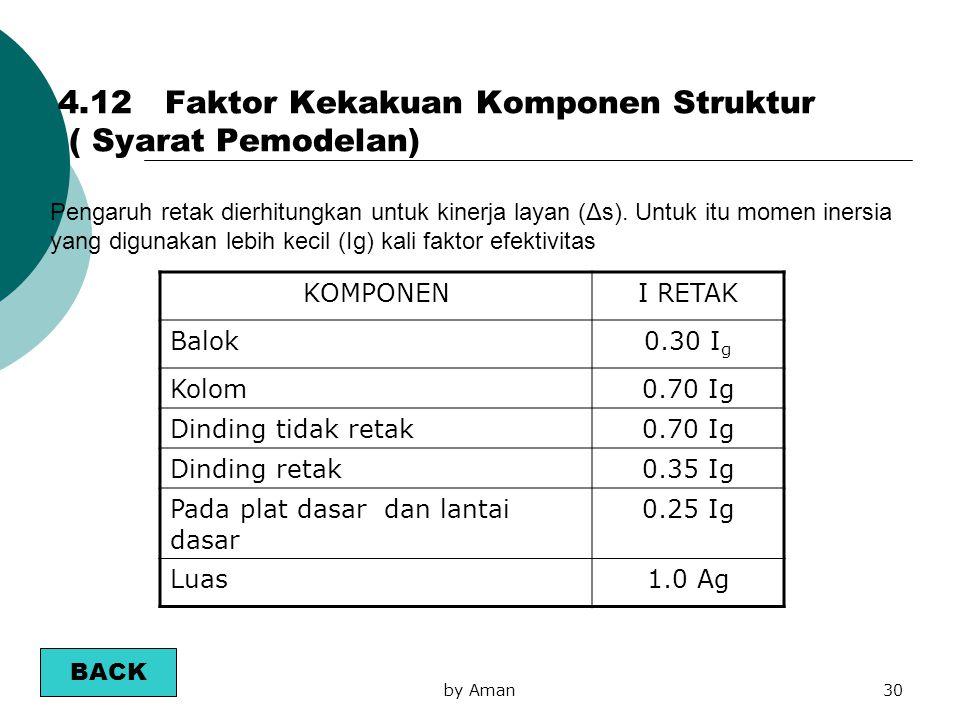 4.12 Faktor Kekakuan Komponen Struktur ( Syarat Pemodelan)