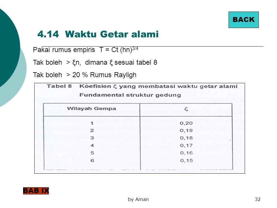 4.14 Waktu Getar alami BACK Pakai rumus empiris T = Ct (hn)3/4