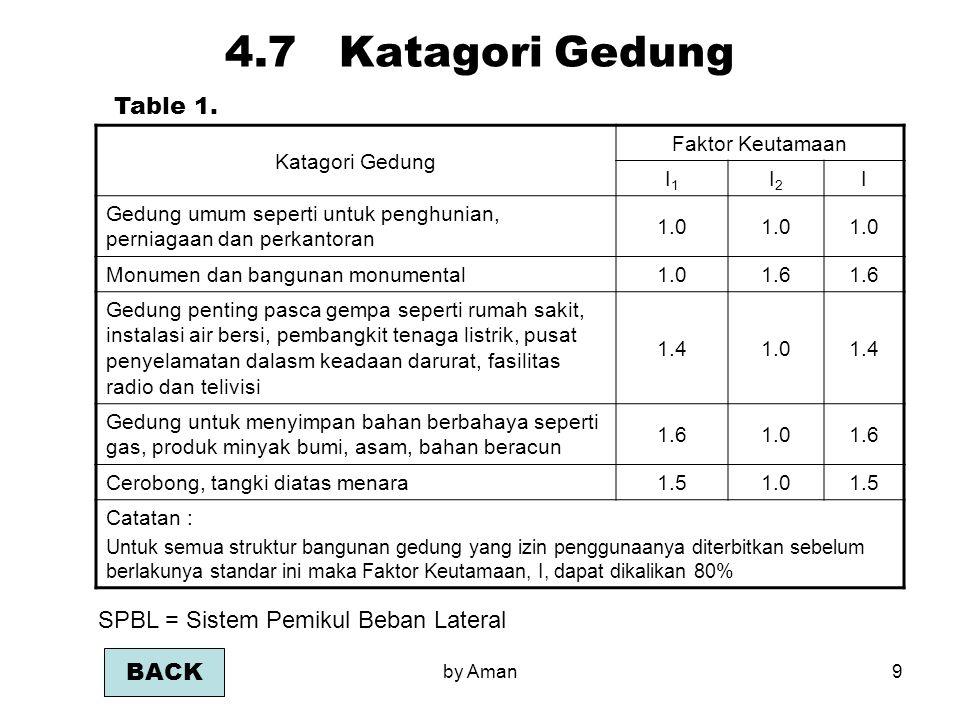 4.7 Katagori Gedung Table 1. SPBL = Sistem Pemikul Beban Lateral BACK
