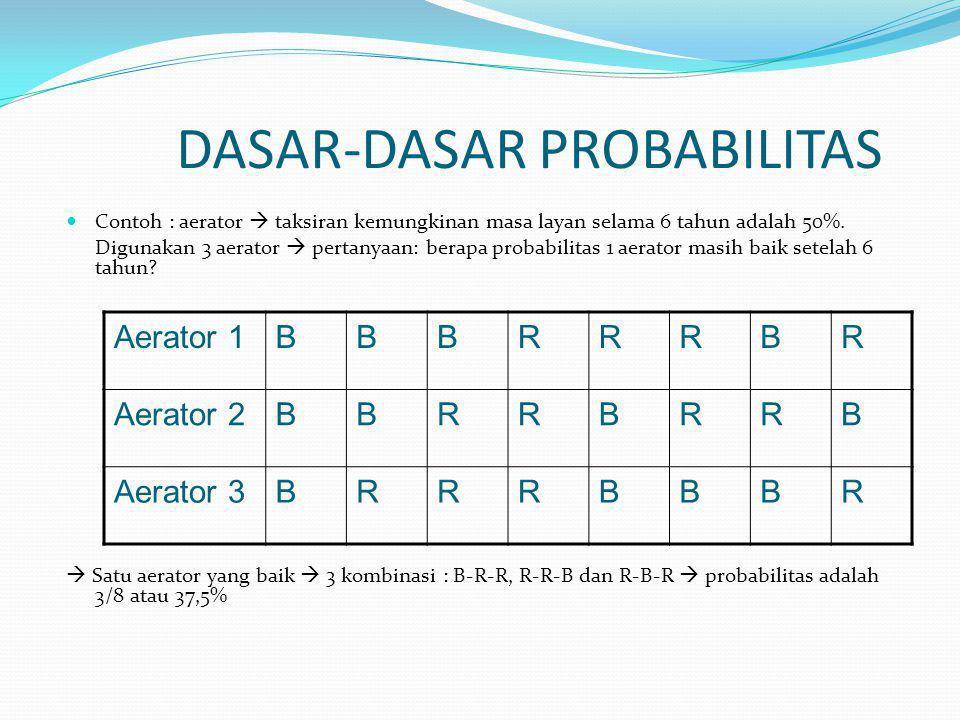 DASAR-DASAR PROBABILITAS
