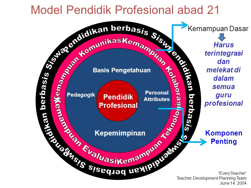Model Pendidik Profesional abad 21
