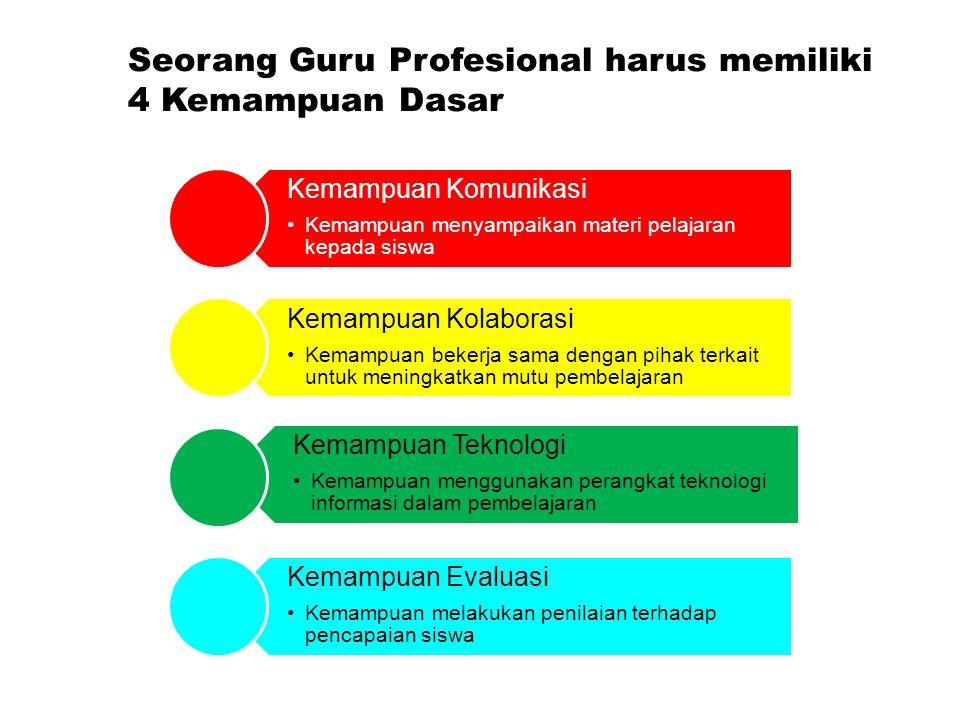 Seorang Guru Profesional harus memiliki 4 Kemampuan Dasar