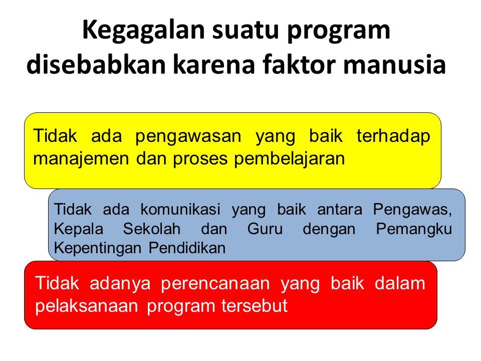 Kegagalan suatu program disebabkan karena faktor manusia