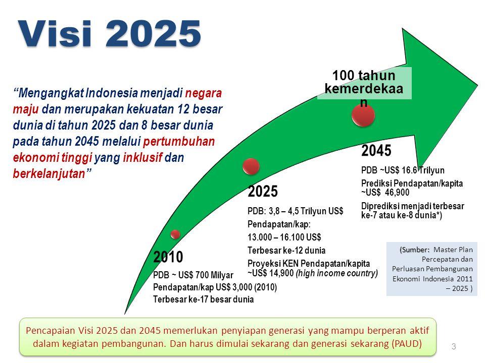 Visi 2025 2010 2025 2045 100 tahun kemerdekaan