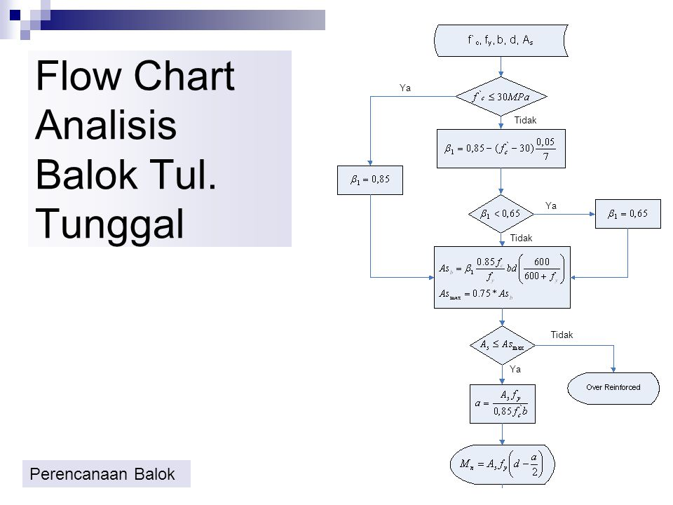 Flow Chart Analisis Balok Tul. Tunggal