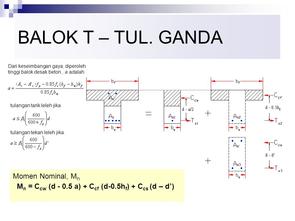 BALOK T – TUL. GANDA Momen Nominal, Mn