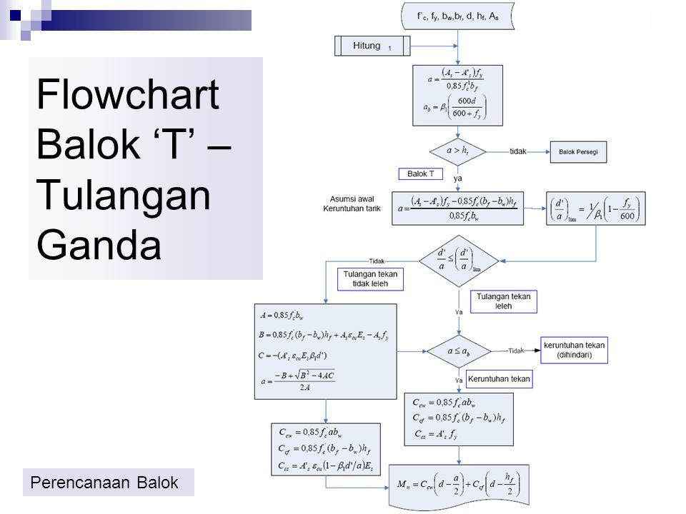 Flowchart Balok 'T' – Tulangan Ganda