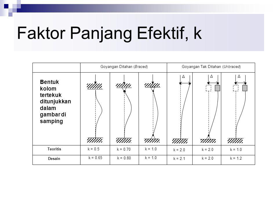 Faktor Panjang Efektif, k