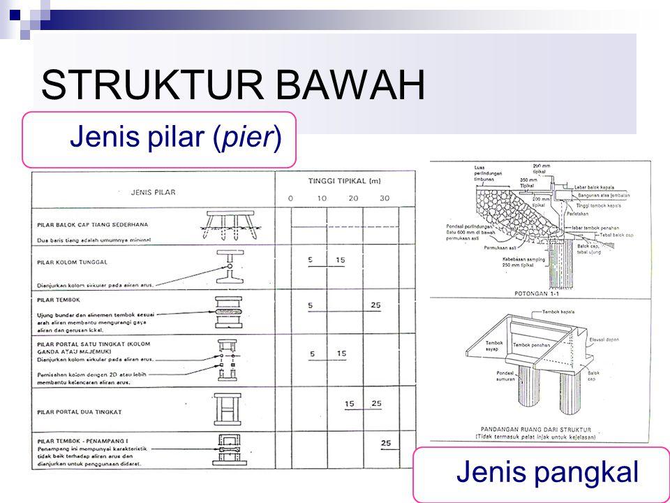 STRUKTUR BAWAH Jenis pilar (pier) Jenis pangkal
