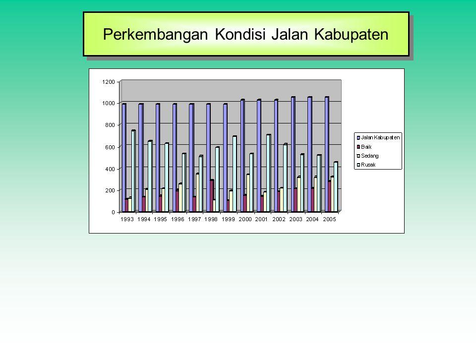 Perkembangan Kondisi Jalan Kabupaten