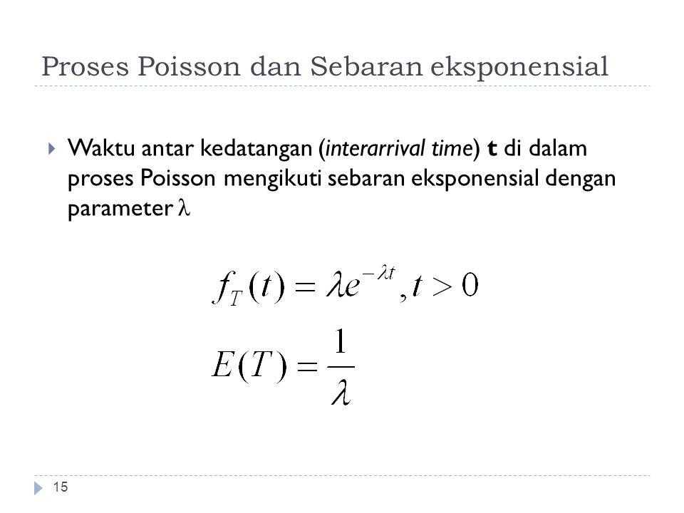 Proses Poisson dan Sebaran eksponensial