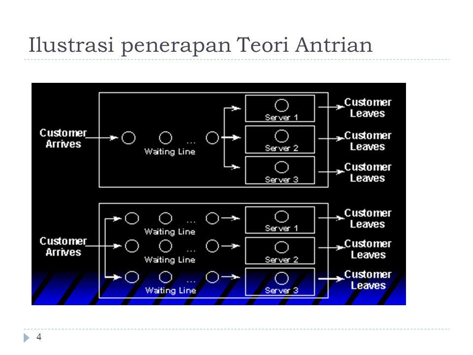 Ilustrasi penerapan Teori Antrian