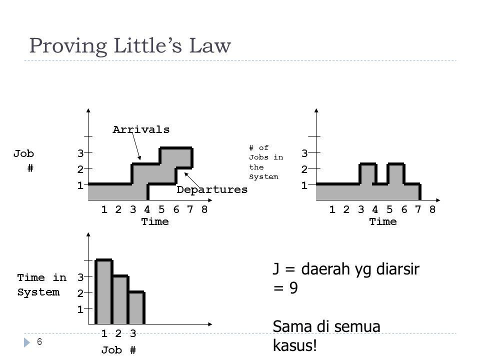Proving Little's Law J = daerah yg diarsir = 9 Sama di semua kasus!