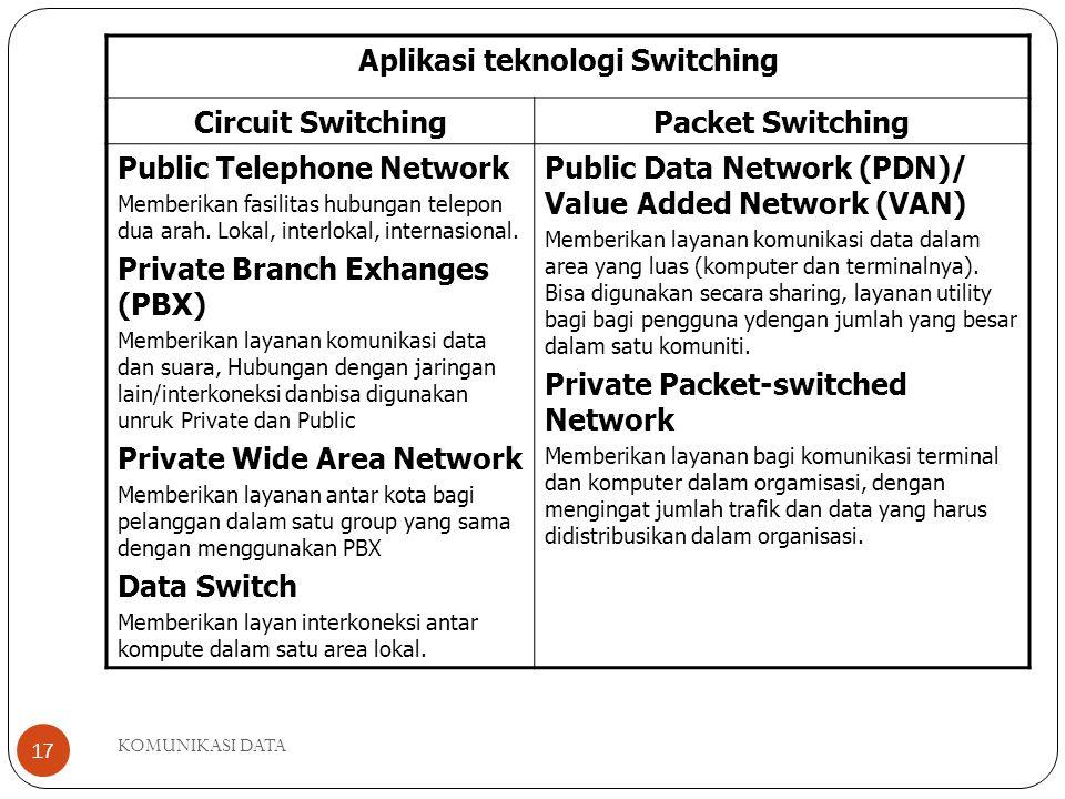 Aplikasi teknologi Switching
