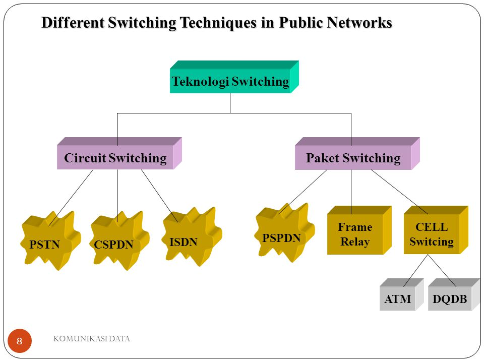 Different Switching Techniques in Public Networks