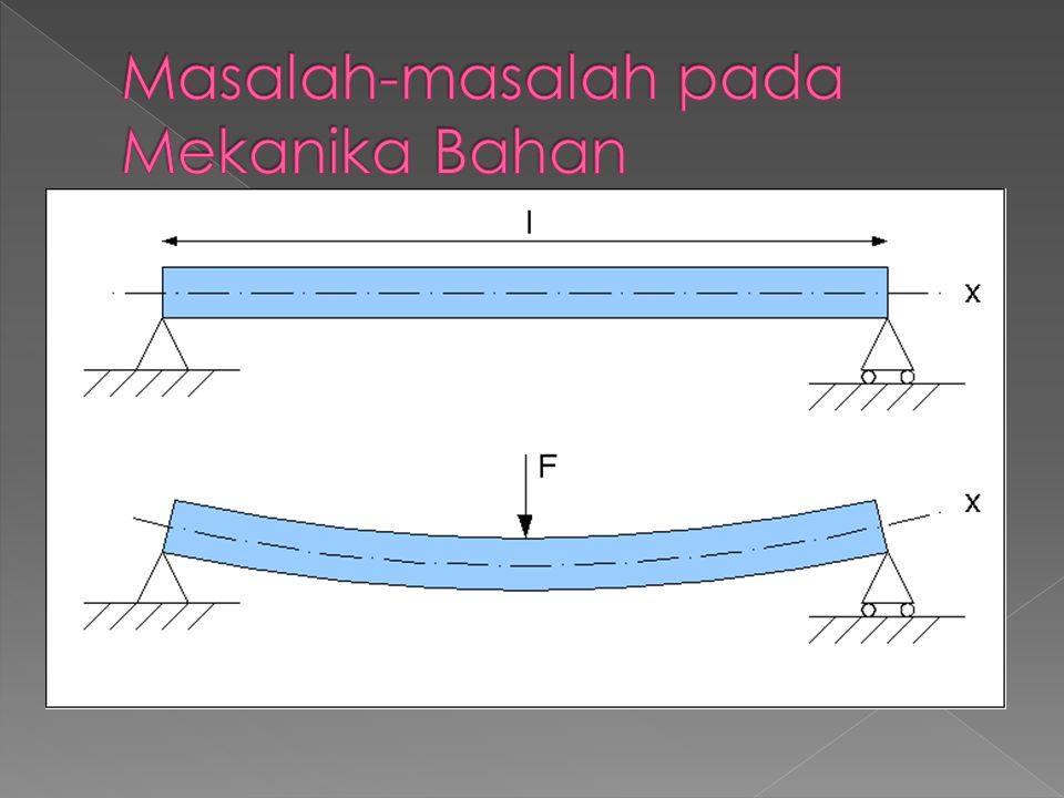 Masalah-masalah pada Mekanika Bahan