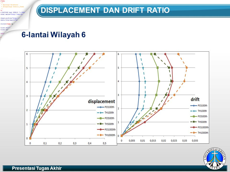 Displacement dan Drift Ratio