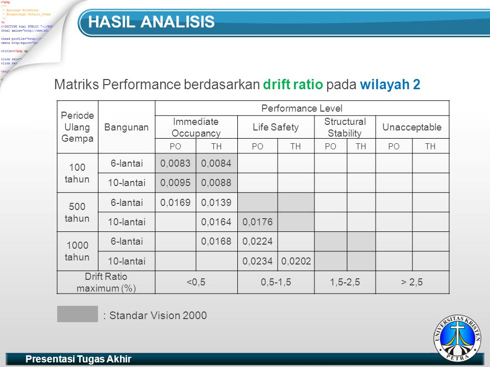 Hasil analisis Matriks Performance berdasarkan drift ratio pada wilayah 2. Periode Ulang Gempa. Bangunan.