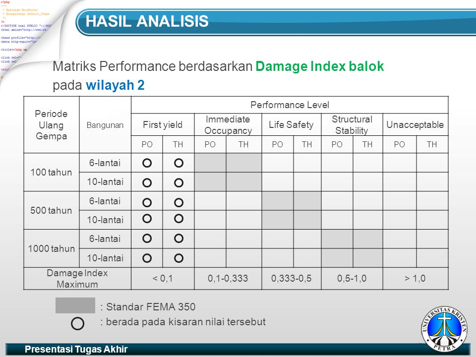 Hasil analisis Matriks Performance berdasarkan Damage Index balok