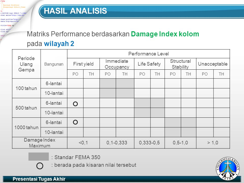 Hasil analisis Matriks Performance berdasarkan Damage Index kolom
