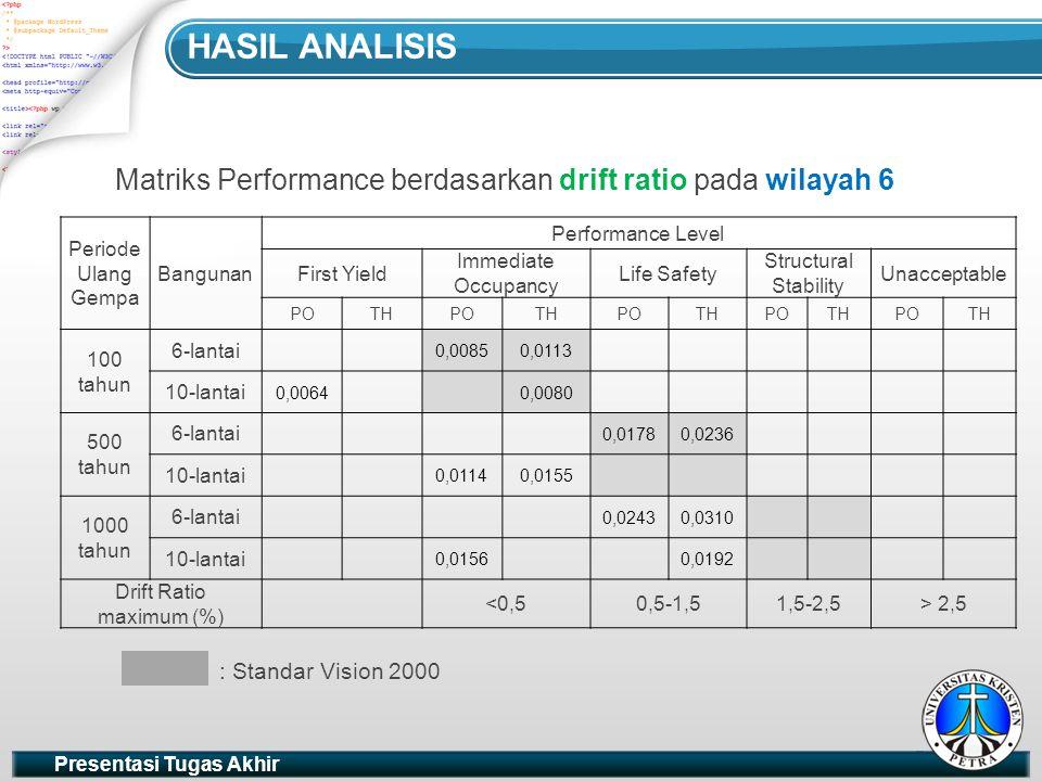Hasil analisis Matriks Performance berdasarkan drift ratio pada wilayah 6. Periode Ulang Gempa. Bangunan.