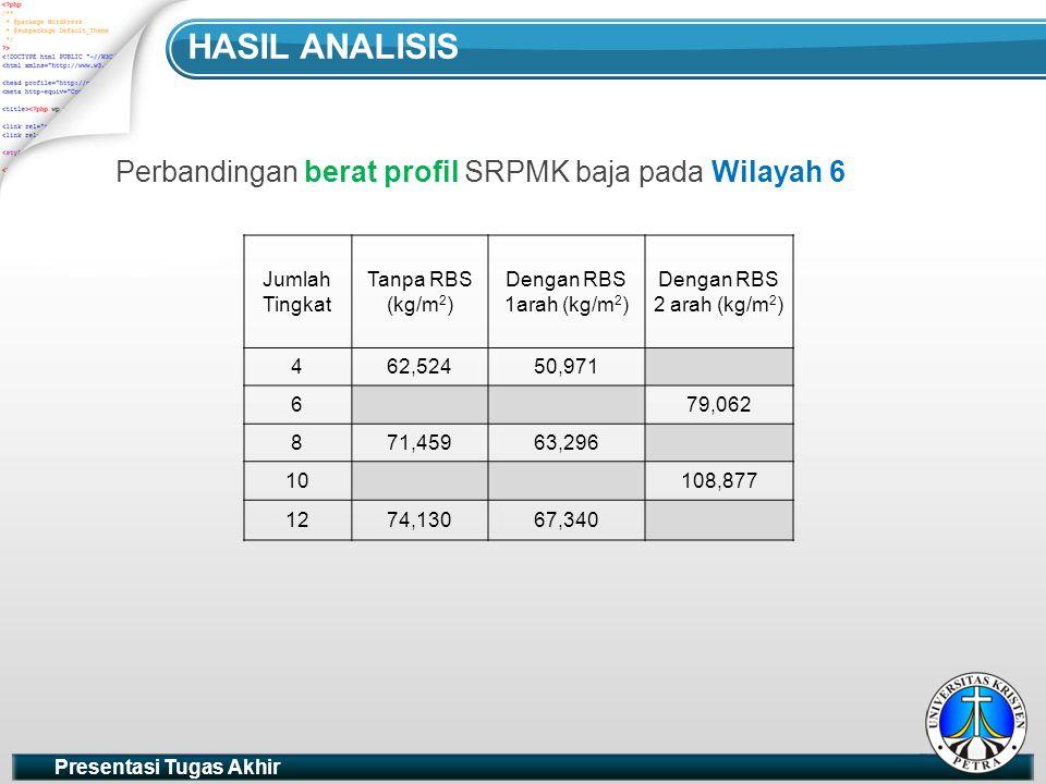 Hasil analisis Perbandingan berat profil SRPMK baja pada Wilayah 6