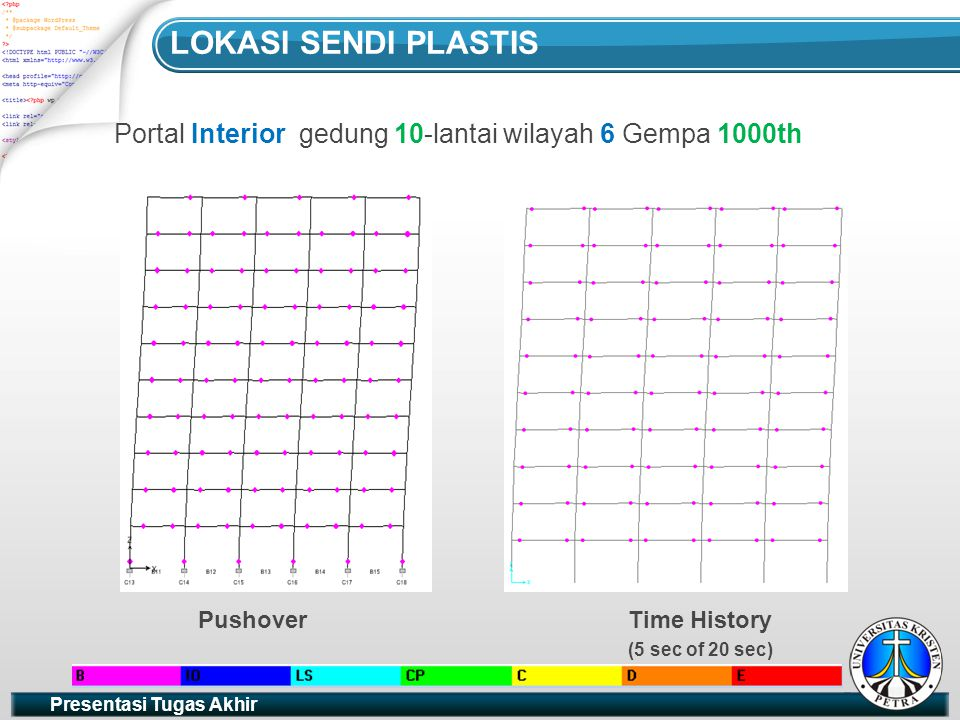 LOKASI SENDI PLASTIS Portal Interior gedung 10-lantai wilayah 6 Gempa 1000th. Pushover. Time History.